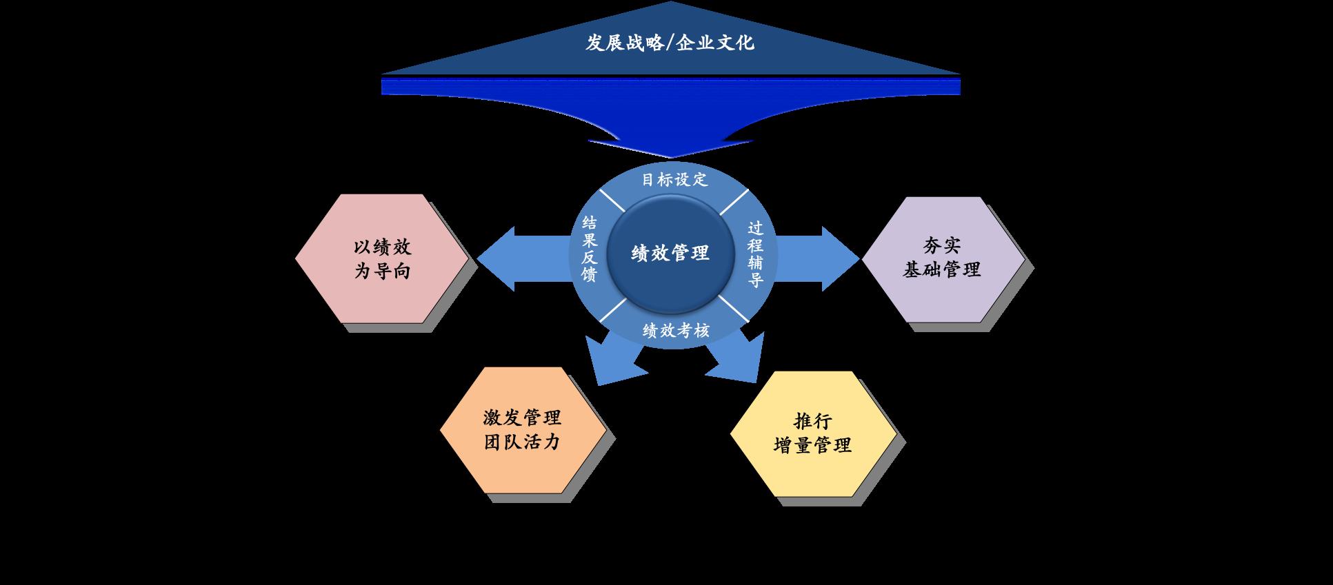 绩效管理体系建设的四大关键价值