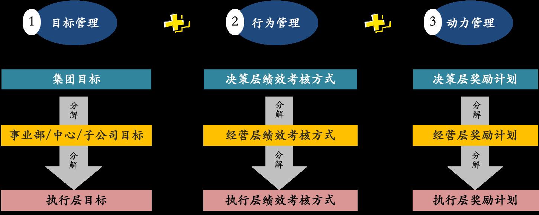 绩效管理体系建设的关键内容