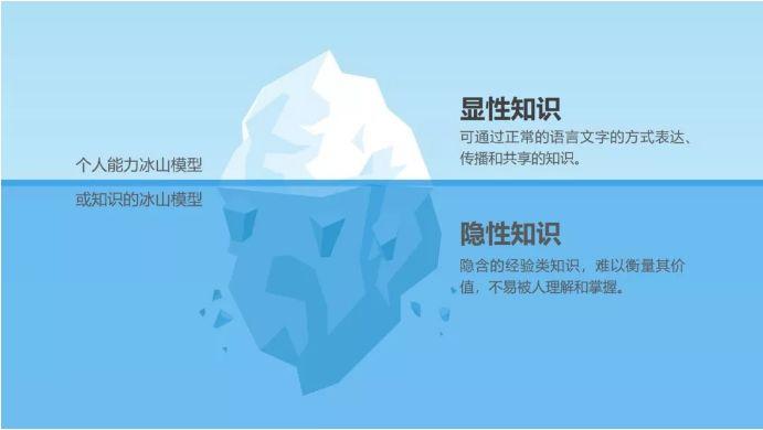 深度洞察   HR如何结合三大情境客观识别候选人冰面下的隐形